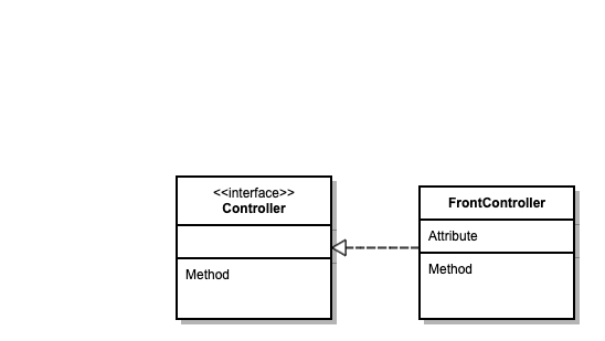 Spring Controller Architecture
